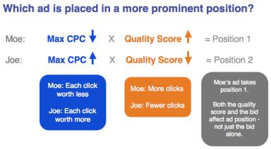 Posicionamiento anuncio SEM en Google